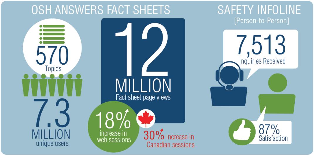 OSH Answers Fact sheet and Safety InfoLine chart