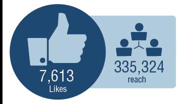 7,613,516 likes. 335,324 reach