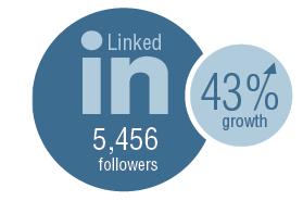 5,456 followers. 43% growth