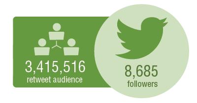 3,415,516 retweet audience. 8,685 followers