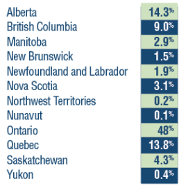 Users by Province graph