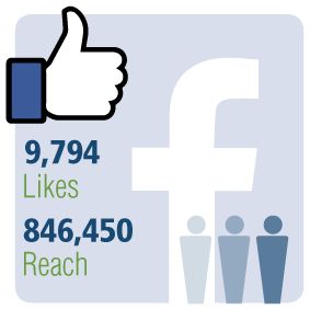 Stats from CCOHS Facebook page: 9,794 likes and 846,450 reach.
