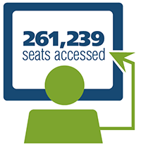 261,239 seats accessed
