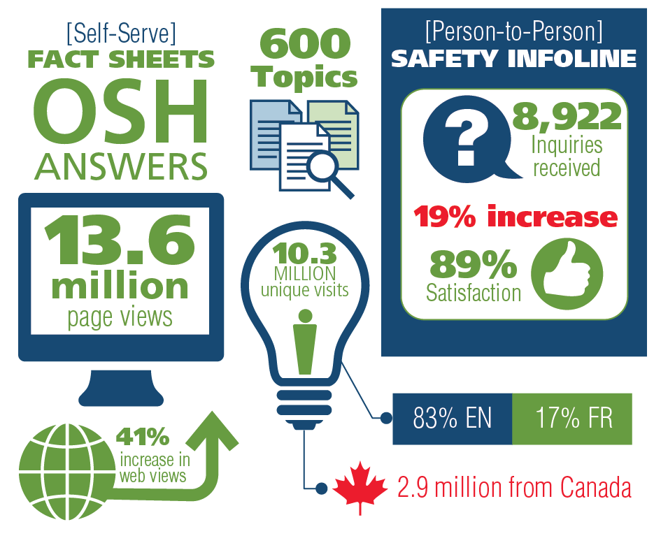 OSH Answers Fact sheet and Safety InfoLine chart