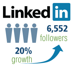 LinkedIn CCOHS account stats collage