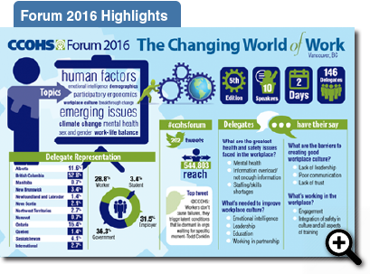 Forum 20016 Highlights Infographic