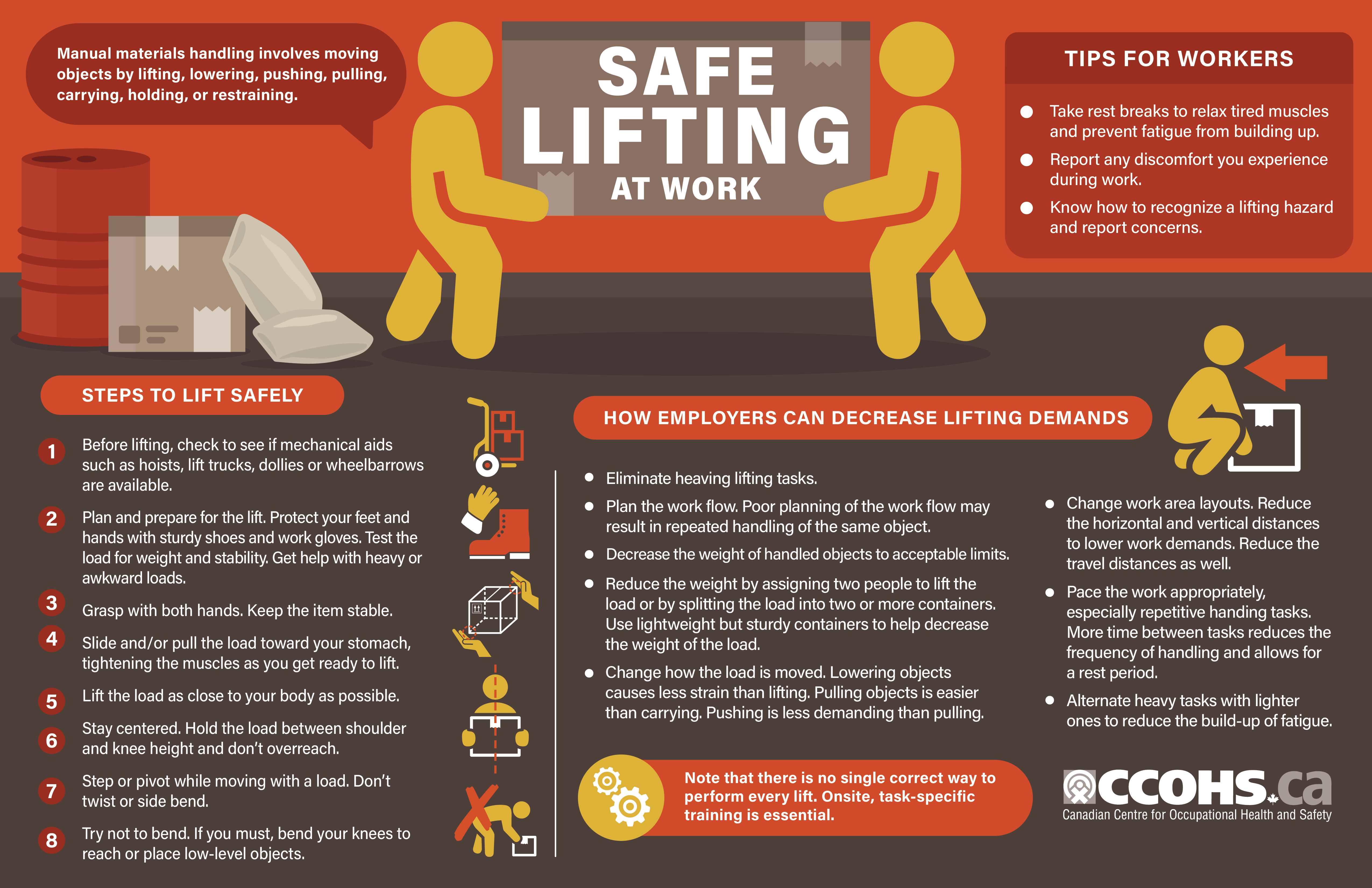 Preview an infographic outlining tips and steps to lifting safely, as well as actions that employers can take to reduce lifting demands at work