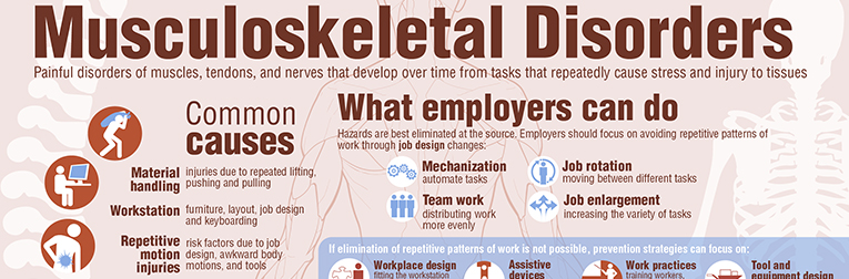Musculoskeletal Disorders Infographic