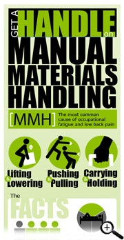Get a Handle Manual Materials Handling collage