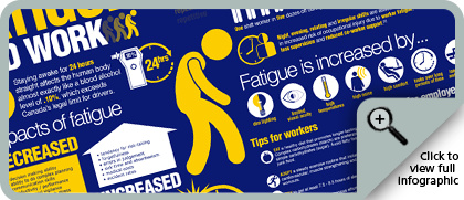View Fatigue and Work Infographic