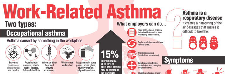 Work-related Asthma chart