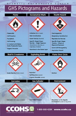 Go to GHS Pictograms and Hazards poster webpage.
