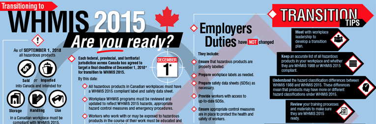Infographic: Transitioning to WHMIS 2015