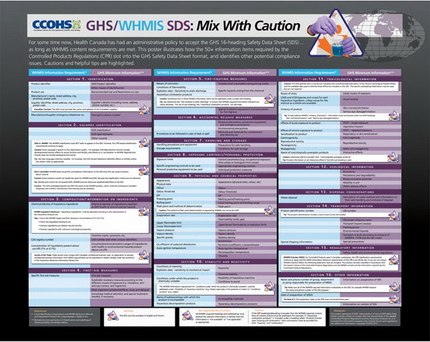 GHS/WHMIS SDS: Mix with Caution poster
