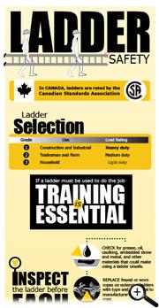 Ladder Safety collage