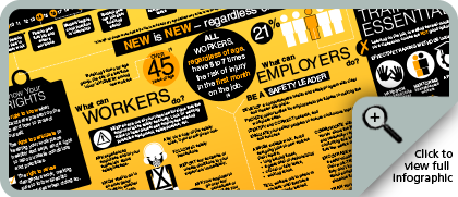 View New Worker Safety in Canada Infographic