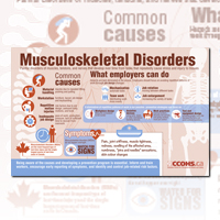 Musculoskeletal Disorders collage