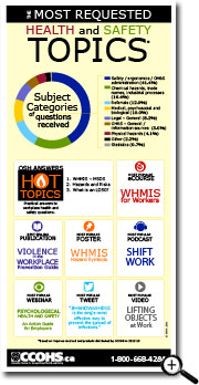 Collage of the most requested health and safety topics featured on CCOHS website