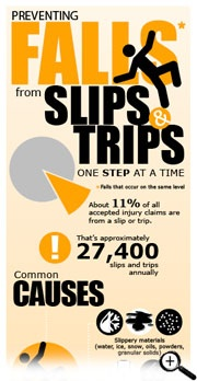 Slips, Trips & Falls collage