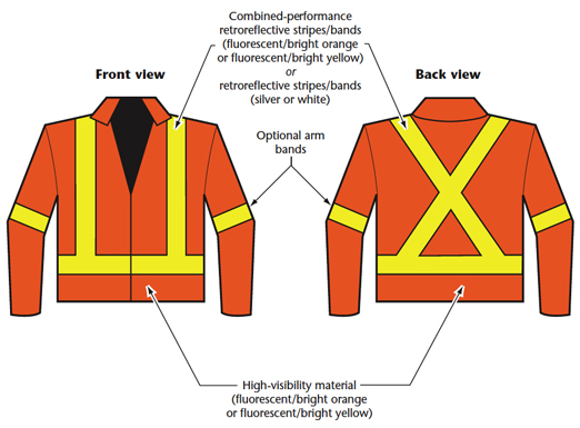 Examples of Class 2 Apparel - Jacket