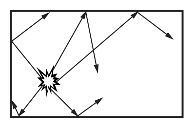 Figure 2: Sound reverberation in a room