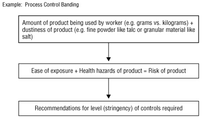 Example: Process Control Banding