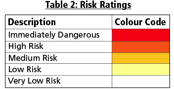 Risk Ratings