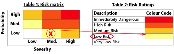 Risk Matrix / Ratings