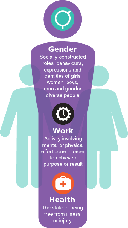 Gender: Socially-constructed roles, behaviours, expressions and identities of girls, women, boys, men and gender dicerse people. Work: Activity involving mental or physical effort done in order to achieve a purpose or result. Health: The state of being free from illness or injury.