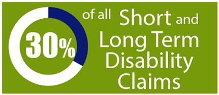 30% of all short and long term disability claims