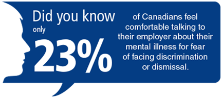 Did you know only 23% of Canadians feel comfortable talking to their employer about their mental illness for fear of facing discrimination or dismissal