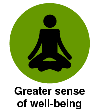 Greater sense of well-being
