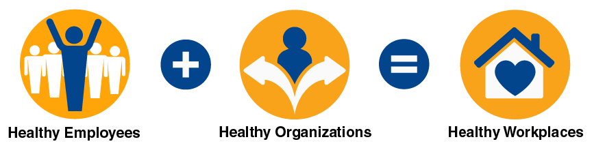 Healthy employees plus healthy organization equals healthy workplaces