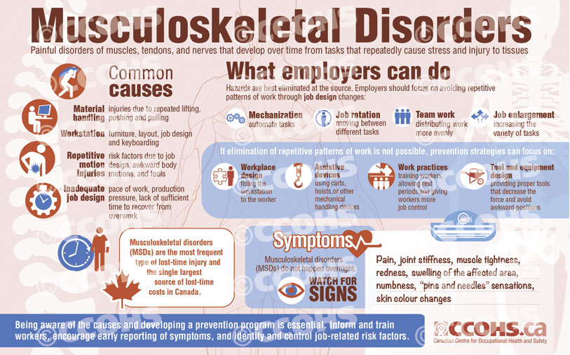 musculoskeletal disorders fast facts card