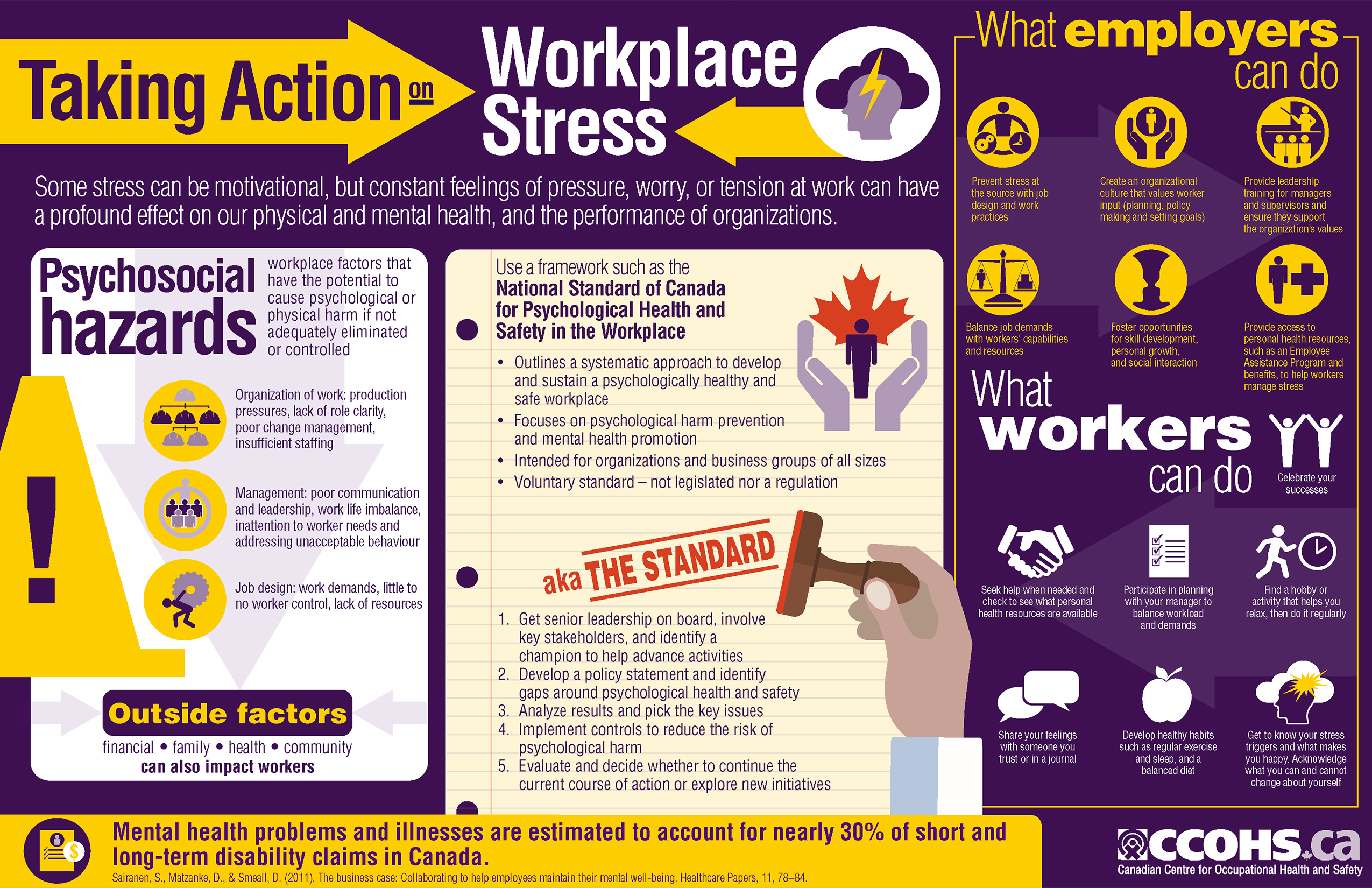 how to prevent workplace stress According to the world health organization (who), major causes of stress in the workplace occur when the worker has little opportunity to exercise choice or control, the demands and pressures of.