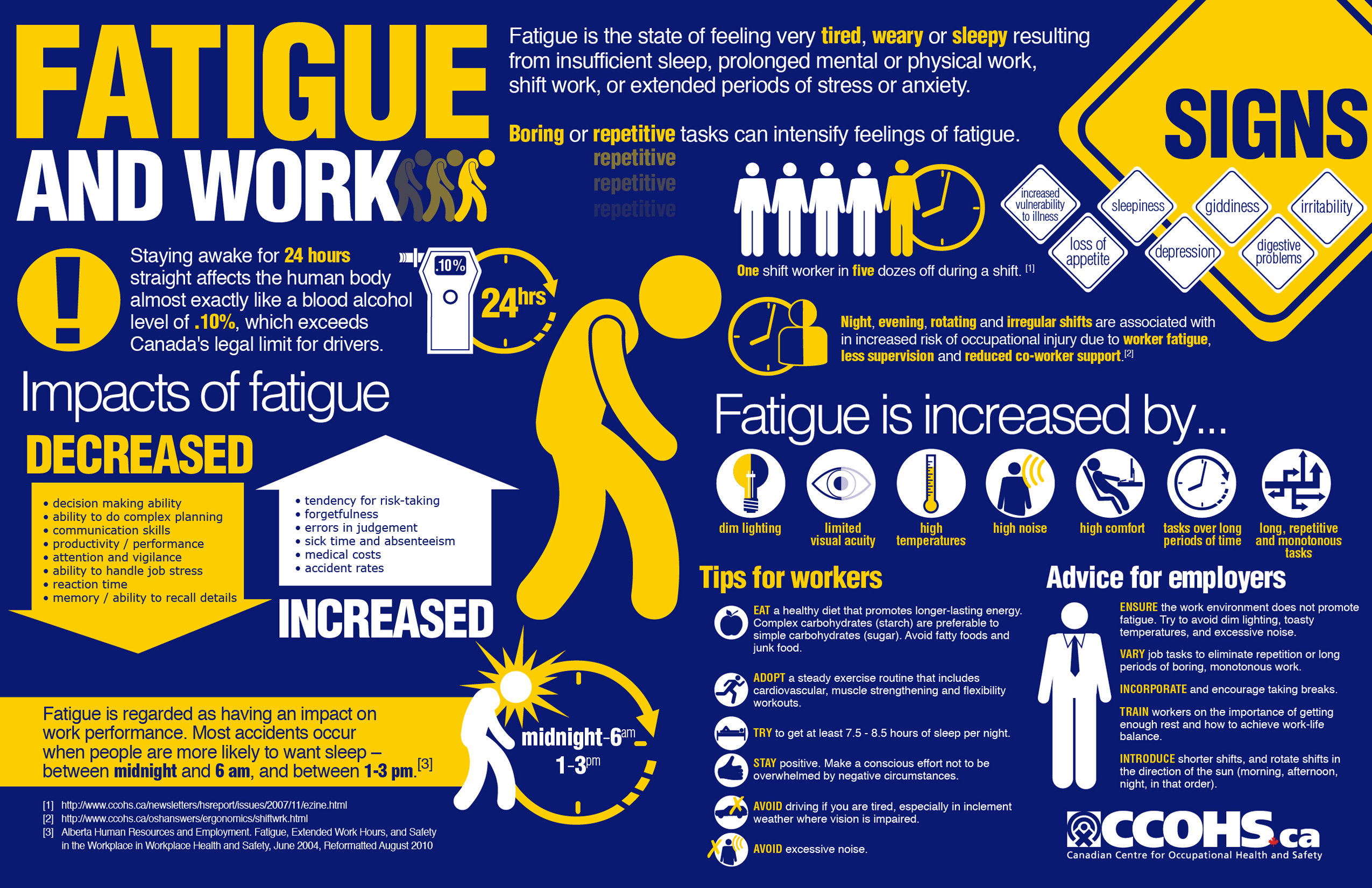fatigue and work infographic