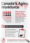 Aging Workforce in Canada Infographic