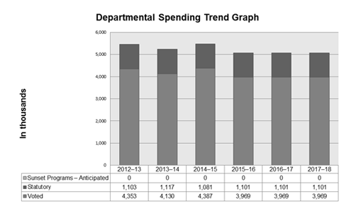 Expenditure Profile - Spending Trend Graph