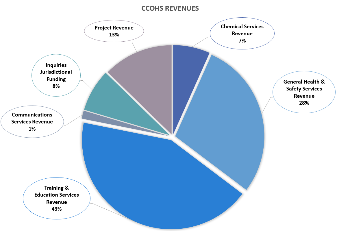 CCOHS Revenues by revenue category and cost of operations graph