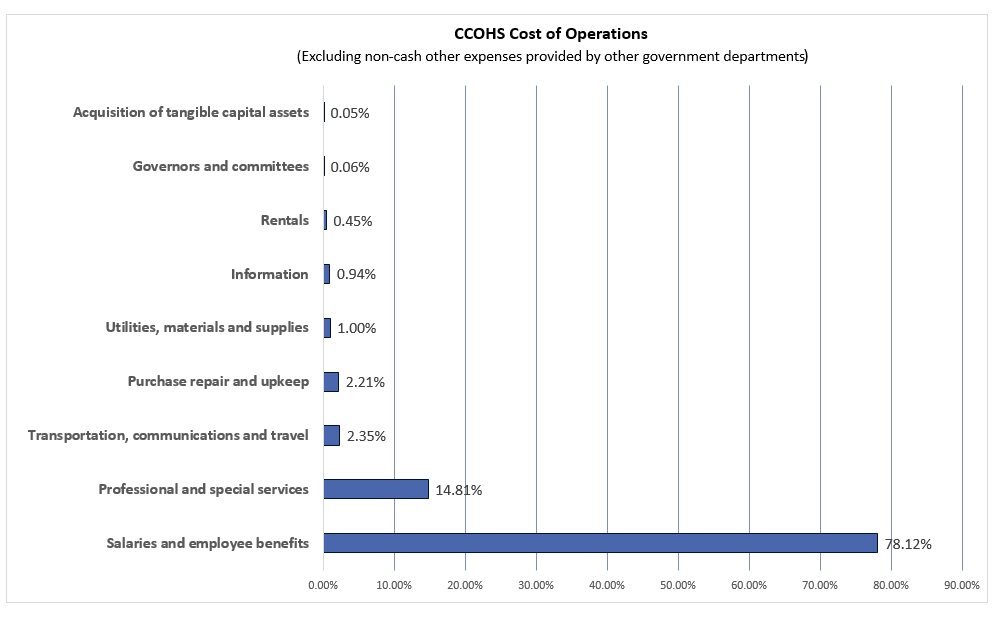 CCOHS Cost of Operations Graph