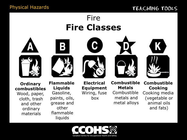 The Young Workers Zone Teaching Tools Physical Hazards Fire Safety